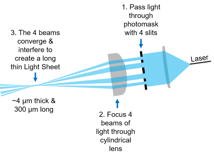 Cartoon illustrating how the Tilt Light Sheet creates a Light Sheet